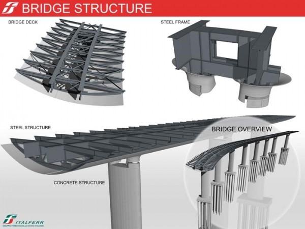 Il Digital Twin alla base del Progetto del Ponte San Giorgio di Genova