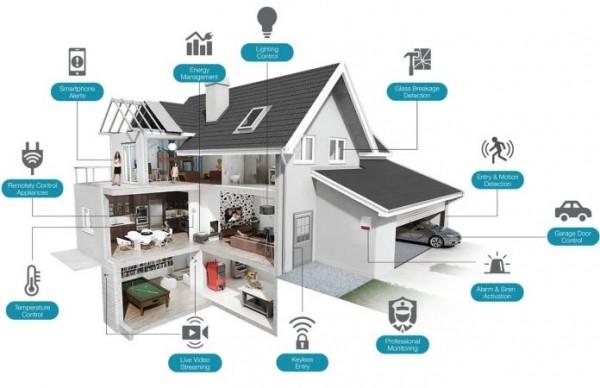 La domotica e le case del futuro: i vantaggi