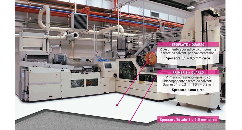 Dracofloor Multistrato 15 - DRACOFLOOR MULTISTRATO 15 è un sistema multistrato per la realizzazione di rivestimenti a spessore a elevate prestazioni chimico-meccaniche. Il sistema DRACOFLOOR MULTISTRATO 15 è una soluzione caratterizzata da elevata resistenza agli urti, ai mezzi in movimento, all'abrasione e all'aggressione chimica. Il sistema DRACOFLOOR MULTISTRATO 15 ha inoltre un buon effetto antiscivolo.