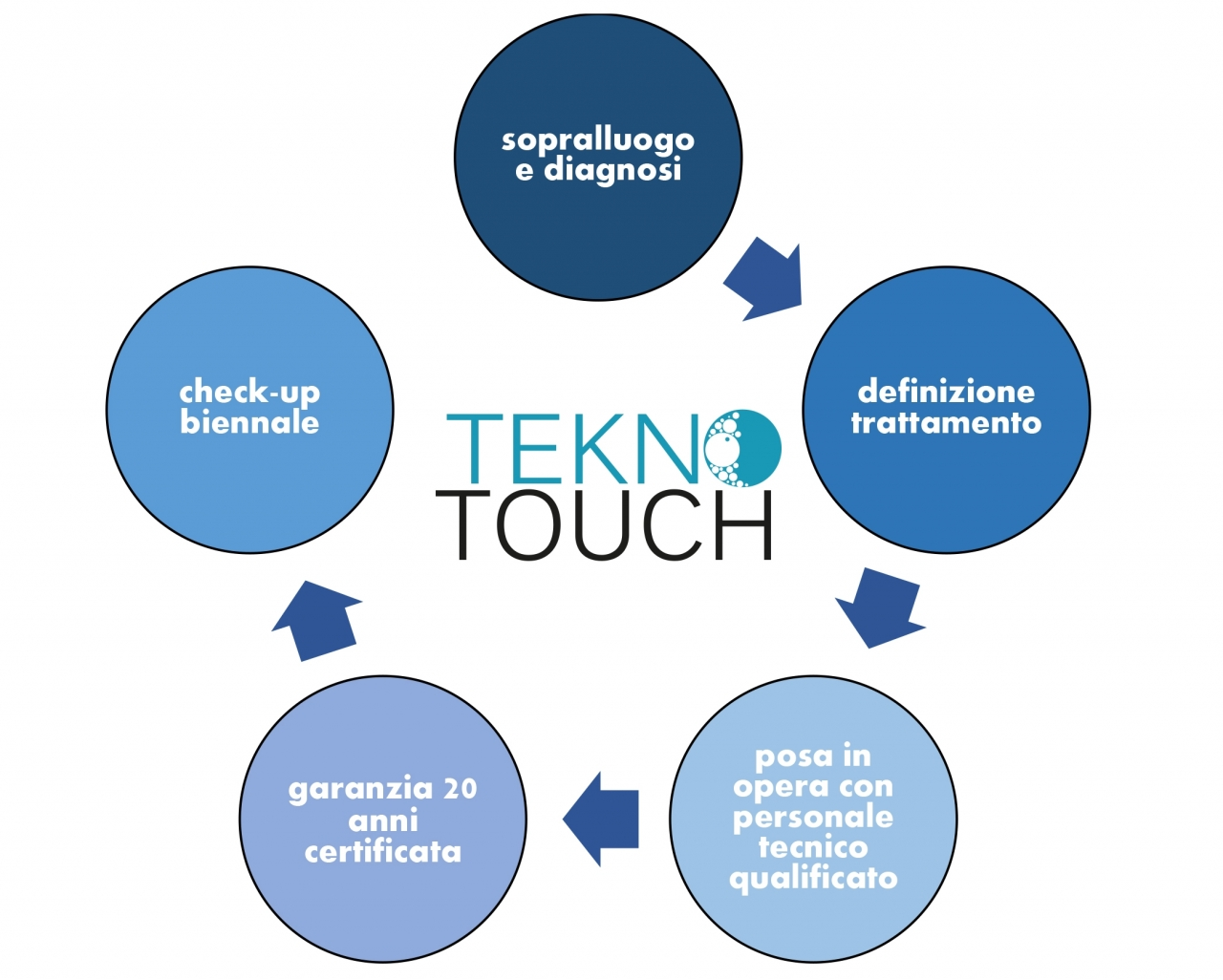 Tekno Touch