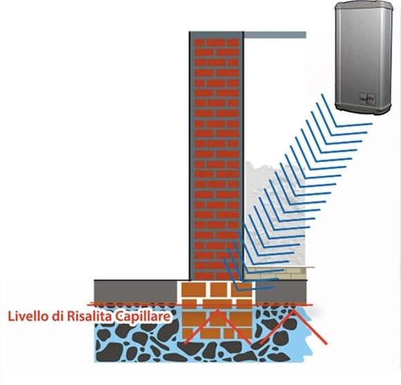 Eliminazione definitiva dell'umidità capillare dai muri - Fermata la risalita, l'acqua ancora presente nel muro scende per gravità asciugandosi definitivamente. Concluso questo processo si può ripristinare l'intonaco.